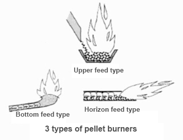 3 types of pellet burners