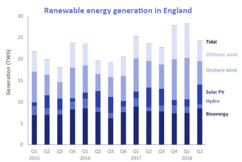 UK renewable electricity generation