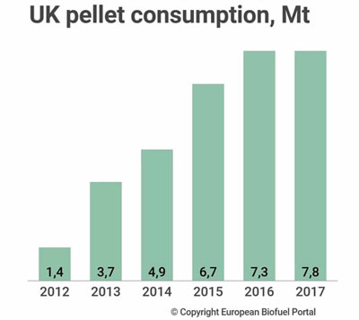 UK wood pellet consumption