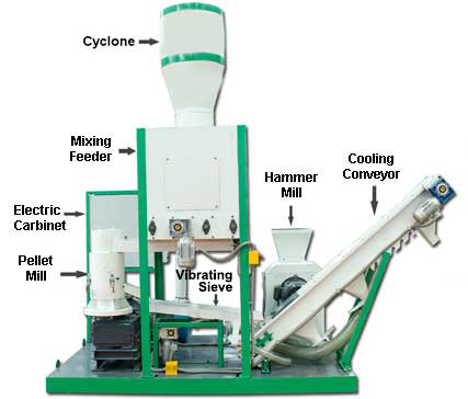 components for complete pellet plant