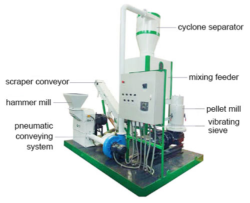 components of all in one pellet mill