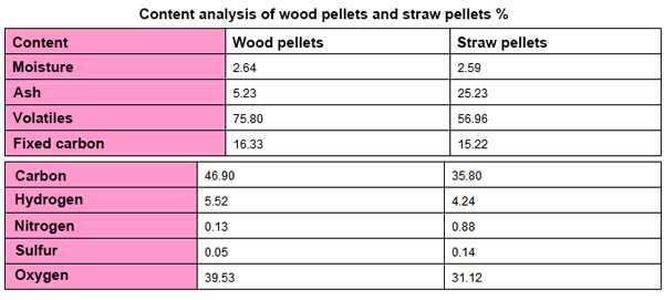 content of wood pellets and straw pellets