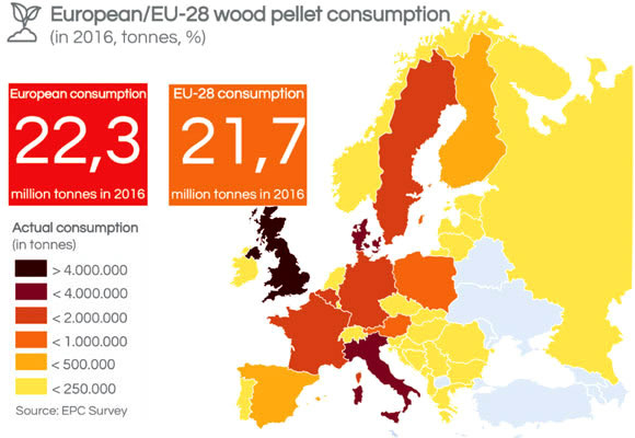 European wood pellet consumption