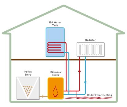 Wood pellet heating stove, home pellet heating system