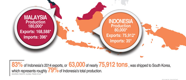 Indonesia wood pellet production
