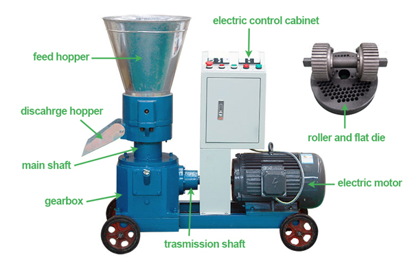 mobile pellet mill structure
