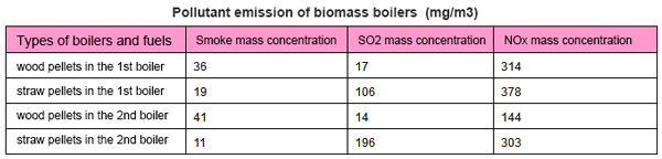 pollutant emission of biomass boiler