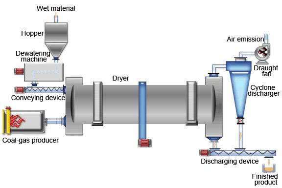 rotary drum dryer working principle