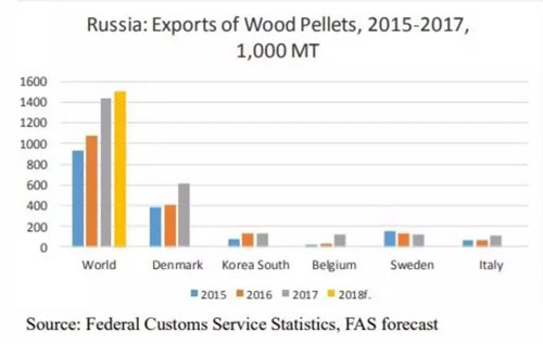 Russia wood pellet export countries