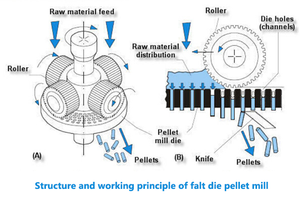working principle of flat die pellet mill